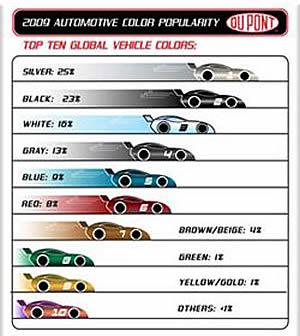 Какой выбрать цвет автомобиля? Мировой рейтинг выбора авто цвета.
